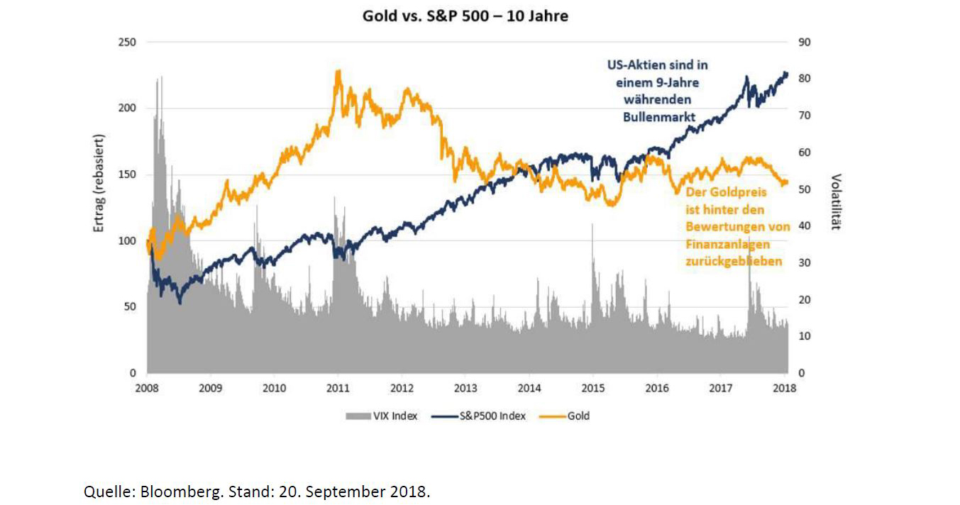 Gold vs S&P - BakerSteel
